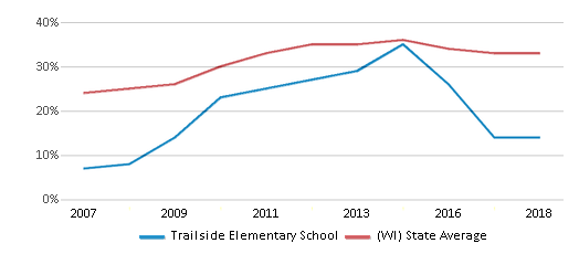 This chart display the percentage of students who is eligible for free lunch in Trailside Elementary School and the percentage of public school students who is eligible for free lunch in Wisconsin by year, with the latest 2017-18 school year data.