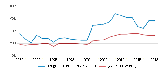 This chart display the percentage of students who is eligible for free lunch in Redgranite Elementary School and the percentage of public school students who is eligible for free lunch in Wisconsin by year, with the latest 2017-18 school year data.