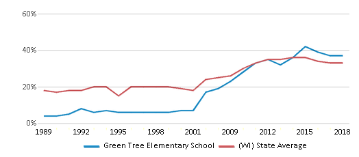 This chart display the percentage of students who is eligible for free lunch in Green Tree Elementary School and the percentage of public school students who is eligible for free lunch in Wisconsin by year, with the latest 2017-18 school year data.