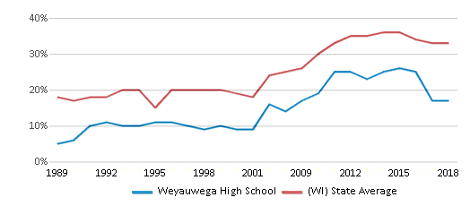 This chart display the percentage of students who is eligible for free lunch in Weyauwega High School and the percentage of public school students who is eligible for free lunch in Wisconsin by year, with the latest 2017-18 school year data.