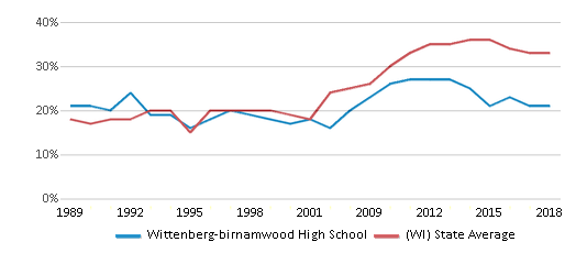 This chart display the percentage of students who is eligible for free lunch in Wittenberg-birnamwood High School and the percentage of public school students who is eligible for free lunch in Wisconsin by year, with the latest 2017-18 school year data.