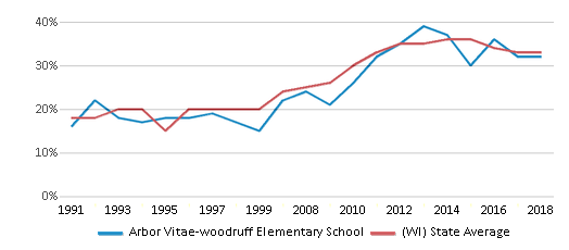 This chart display the percentage of students who is eligible for free lunch in Arbor Vitae-woodruff Elementary School and the percentage of public school students who is eligible for free lunch in Wisconsin by year, with the latest 2017-18 school year data.