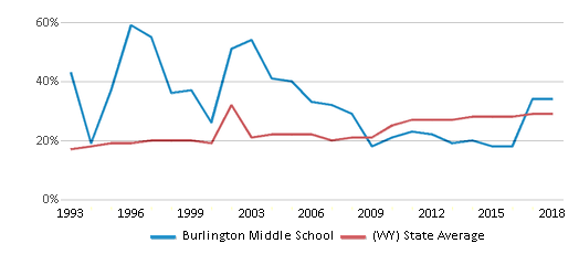 This chart display the percentage of students who is eligible for free lunch in Burlington Middle School and the percentage of public school students who is eligible for free lunch in Wyoming by year, with the latest 2017-18 school year data.