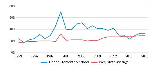 This chart display the percentage of students who is eligible for free lunch in Hanna Elementary School and the percentage of public school students who is eligible for free lunch in Wyoming by year, with the latest 2017-18 school year data.