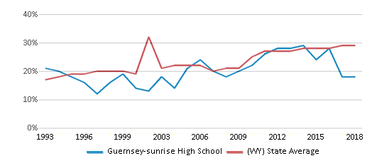 This chart display the percentage of students who is eligible for free lunch in Guernsey-sunrise High School and the percentage of public school students who is eligible for free lunch in Wyoming by year, with the latest 2017-18 school year data.
