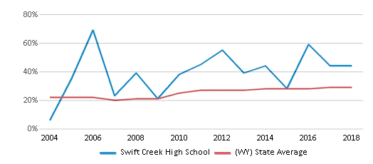This chart display the percentage of students who is eligible for free lunch in Swift Creek High School and the percentage of public school students who is eligible for free lunch in Wyoming by year, with the latest 2017-18 school year data.
