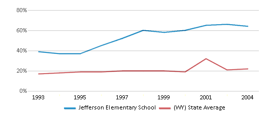 This chart display the percentage of students who is eligible for free lunch in Jefferson Elementary School and the percentage of public school students who is eligible for free lunch in Wyoming by year, with the latest 2003-04 school year data.
