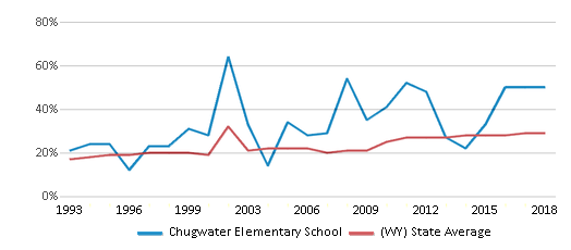 This chart display the percentage of students who is eligible for free lunch in Chugwater Elementary School and the percentage of public school students who is eligible for free lunch in Wyoming by year, with the latest 2017-18 school year data.