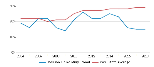 This chart display the percentage of students who is eligible for free lunch in Jackson Elementary School and the percentage of public school students who is eligible for free lunch in Wyoming by year, with the latest 2017-18 school year data.
