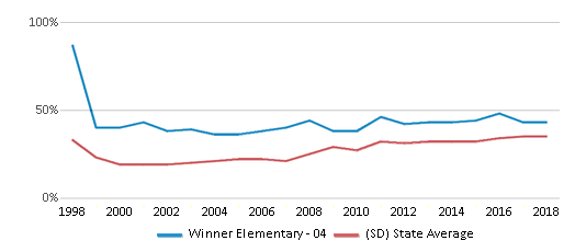 This chart display the percentage of students who is eligible for free lunch in Winner Elementary - 04 and the percentage of public school students who is eligible for free lunch in South Dakota by year, with the latest 2017-18 school year data.
