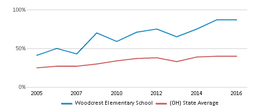 This chart display the percentage of students who is eligible for free lunch in Woodcrest Elementary School and the percentage of public school students who is eligible for free lunch in Ohio by year, with the latest 2015-16 school year data.