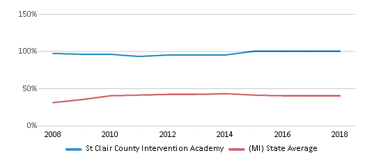 This chart display the percentage of students who is eligible for free lunch in St Clair County Intervention Academy and the percentage of public school students who is eligible for free lunch in Michigan by year, with the latest 2017-18 school year data.