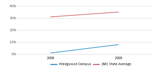 This chart display the percentage of students who is eligible for free lunch in Wedgwood Campus and the percentage of public school students who is eligible for free lunch in Michigan by year, with the latest 2008-09 school year data.