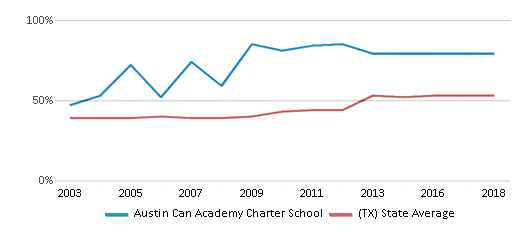 This chart display the percentage of students who is eligible for free lunch in Austin Can Academy Charter School and the percentage of public school students who is eligible for free lunch in Texas by year, with the latest 2017-18 school year data.