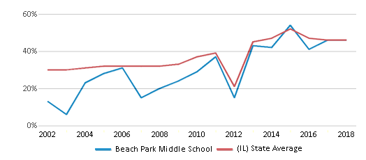 This chart display the percentage of students who is eligible for free lunch in Beach Park Middle School and the percentage of public school students who is eligible for free lunch in Illinois by year, with the latest 2017-18 school year data.