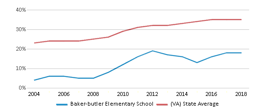 This chart display the percentage of students who is eligible for free lunch in Baker-butler Elementary School and the percentage of public school students who is eligible for free lunch in Virginia by year, with the latest 2017-18 school year data.