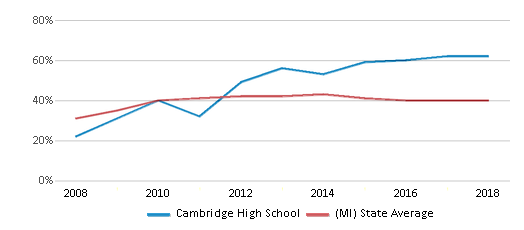 This chart display the percentage of students who is eligible for free lunch in Cambridge High School and the percentage of public school students who is eligible for free lunch in Michigan by year, with the latest 2017-18 school year data.