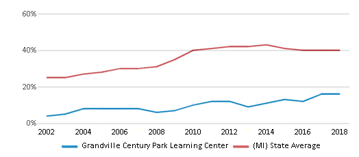 This chart display the percentage of students who is eligible for free lunch in Grandville Century Park Learning Center and the percentage of public school students who is eligible for free lunch in Michigan by year, with the latest 2017-18 school year data.
