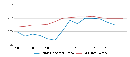 This chart display the percentage of students who is eligible for free lunch in Childs Elementary School and the percentage of public school students who is eligible for free lunch in Michigan by year, with the latest 2017-18 school year data.
