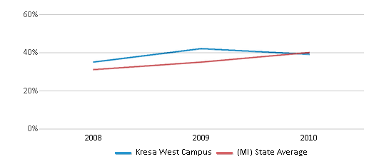 This chart display the percentage of students who is eligible for free lunch in Kresa West Campus and the percentage of public school students who is eligible for free lunch in Michigan by year, with the latest 2009-10 school year data.