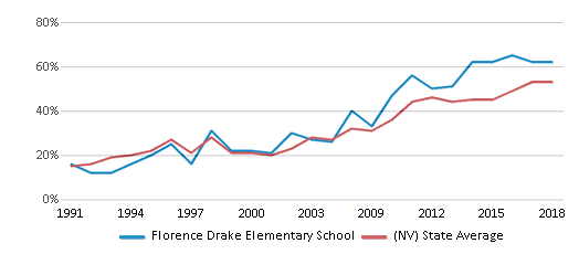 This chart display the percentage of students who is eligible for free lunch in Florence Drake Elementary School and the percentage of public school students who is eligible for free lunch in Nevada by year, with the latest 2017-18 school year data.