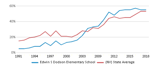 This chart display the percentage of students who is eligible for free lunch in Edwin S Dodson Elementary School and the percentage of public school students who is eligible for free lunch in Nevada by year, with the latest 2017-18 school year data.