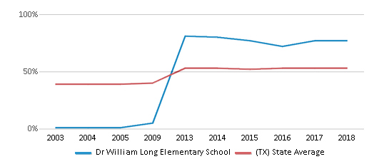 This chart display the percentage of students who is eligible for free lunch in Dr William Long Elementary School and the percentage of public school students who is eligible for free lunch in Texas by year, with the latest 2017-18 school year data.