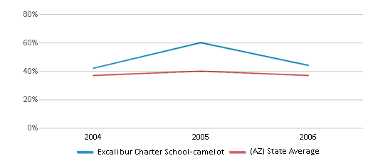 This chart display the percentage of students who is eligible for free lunch in Excalibur Charter School-camelot and the percentage of public school students who is eligible for free lunch in Arizona by year, with the latest 2005-06 school year data.