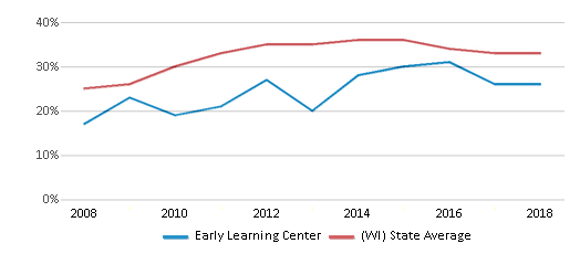 This chart display the percentage of students who is eligible for free lunch in Early Learning Center and the percentage of public school students who is eligible for free lunch in Wisconsin by year, with the latest 2017-18 school year data.