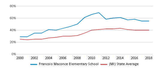 This chart display the percentage of students who is eligible for free lunch in Francois Maconce Elementary School and the percentage of public school students who is eligible for free lunch in Michigan by year, with the latest 2017-18 school year data.