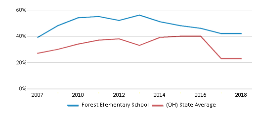 This chart display the percentage of students who is eligible for free lunch in Forest Elementary School and the percentage of public school students who is eligible for free lunch in Ohio by year, with the latest 2017-18 school year data.