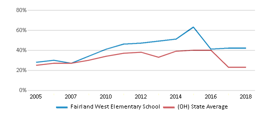 This chart display the percentage of students who is eligible for free lunch in Fairland West Elementary School and the percentage of public school students who is eligible for free lunch in Ohio by year, with the latest 2017-18 school year data.