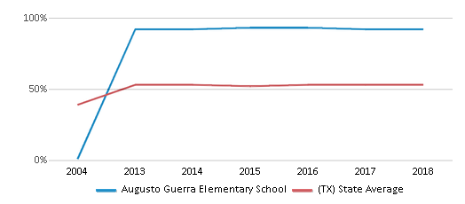 This chart display the percentage of students who is eligible for free lunch in Augusto Guerra Elementary School and the percentage of public school students who is eligible for free lunch in Texas by year, with the latest 2017-18 school year data.