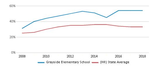 This chart display the percentage of students who is eligible for free lunch in Grayside Elementary School and the percentage of public school students who is eligible for free lunch in Wisconsin by year, with the latest 2017-18 school year data.