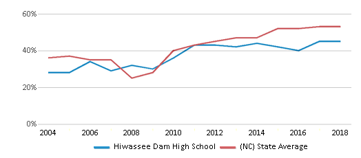 This chart display the percentage of students who is eligible for free lunch in Hiwassee Dam High School and the percentage of public school students who is eligible for free lunch in North Carolina by year, with the latest 2017-18 school year data.