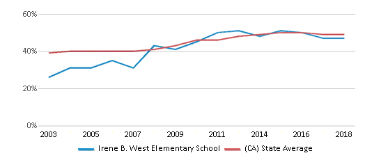 This chart display the percentage of students who is eligible for free lunch in Irene B. West Elementary School and the percentage of public school students who is eligible for free lunch in California by year, with the latest 2017-18 school year data.