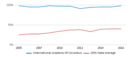 This chart display the percentage of students who is eligible for free lunch in International Academy Of Columbus and the percentage of public school students who is eligible for free lunch in Ohio by year, with the latest 2015-16 school year data.