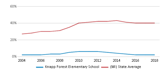 This chart display the percentage of students who is eligible for free lunch in Knapp Forest Elementary School and the percentage of public school students who is eligible for free lunch in Michigan by year, with the latest 2017-18 school year data.