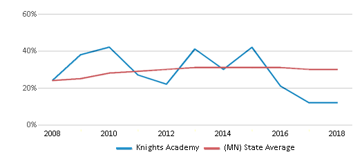This chart display the percentage of students who is eligible for free lunch in Knights Academy and the percentage of public school students who is eligible for free lunch in Minnesota by year, with the latest 2017-18 school year data.