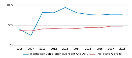 This chart display the percentage of students who is eligible for free lunch in Manhattan Comprehensive Night And Day High School and the percentage of public school students who is eligible for free lunch in New York by year, with the latest 2017-18 school year data.