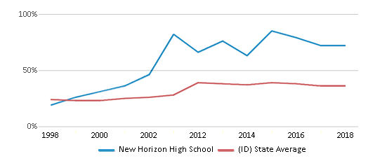 This chart display the percentage of students who is eligible for free lunch in New Horizon High School and the percentage of public school students who is eligible for free lunch in Idaho by year, with the latest 2017-18 school year data.
