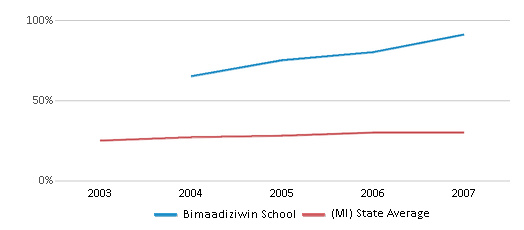 This chart display the percentage of students who is eligible for free lunch in Bimaadiziwin School and the percentage of public school students who is eligible for free lunch in Michigan by year, with the latest 2006-07 school year data.
