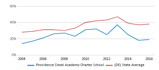 This chart display the percentage of students who is eligible for free lunch in Providence Creek Academy Charter School and the percentage of public school students who is eligible for free lunch in Delaware by year, with the latest 2015-16 school year data.