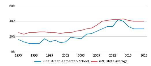 This chart display the percentage of students who is eligible for free lunch in Pine Street Elementary School and the percentage of public school students who is eligible for free lunch in Michigan by year, with the latest 2017-18 school year data.