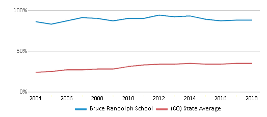 This chart display the percentage of students who is eligible for free lunch in Bruce Randolph School and the percentage of public school students who is eligible for free lunch in Colorado by year, with the latest 2017-18 school year data.