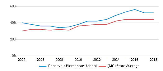 This chart display the percentage of students who is eligible for free lunch in Roosevelt Elementary School and the percentage of public school students who is eligible for free lunch in Missouri by year, with the latest 2017-18 school year data.