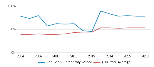 This chart display the percentage of students who is eligible for free lunch in Robinson Elementary School and the percentage of public school students who is eligible for free lunch in Texas by year, with the latest 2017-18 school year data.