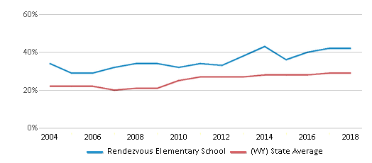 This chart display the percentage of students who is eligible for free lunch in Rendezvous Elementary School and the percentage of public school students who is eligible for free lunch in Wyoming by year, with the latest 2017-18 school year data.