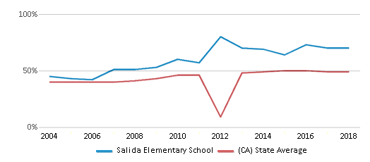 This chart display the percentage of students who is eligible for free lunch in Salida Elementary School and the percentage of public school students who is eligible for free lunch in California by year, with the latest 2017-18 school year data.