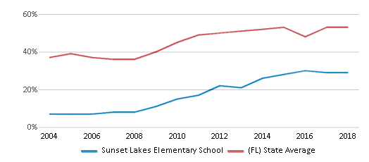 This chart display the percentage of students who is eligible for free lunch in Sunset Lakes Elementary School and the percentage of public school students who is eligible for free lunch in Florida by year, with the latest 2017-18 school year data.